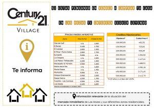 Información del Mercado Inmobiliario en Las Rozas