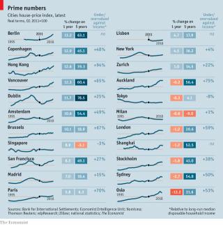 Imagen The Economist. Idealista